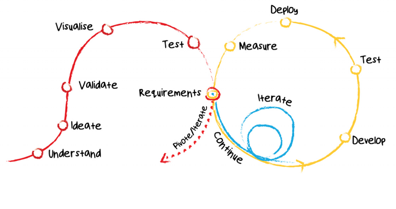 is-how-to-do-user-research-in-agile-teams-top-800×423-1